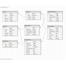 Базы данных SQL для приложения Журнал успеваемости
